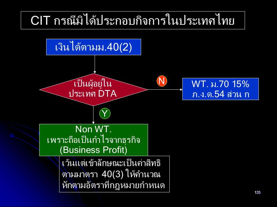 CIT กรณีมิได้ประกอบกิจการในประเทศไทย