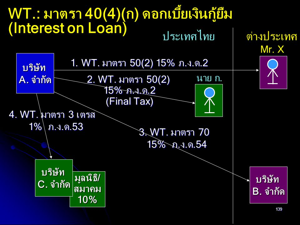 WT.: มาตรา 40(4)(ก) ดอกเบี้ยเงินกู้ยืม (Interest on Loan)