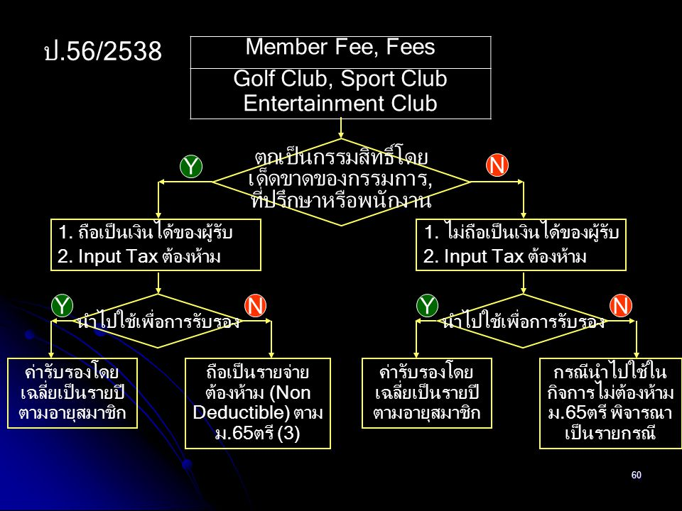 ป.56/2538 Member Fee, Fees Golf Club, Sport Club Entertainment Club