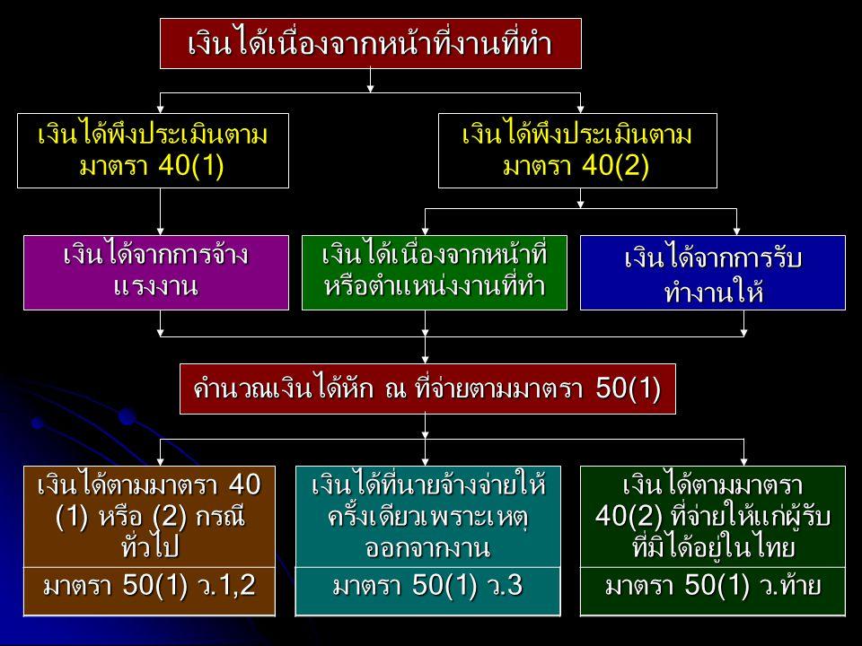 เงินได้พึงประเมินตามมาตรา 40(2)