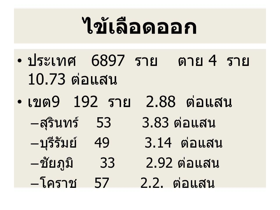 ไข้เลือดออก ประเทศ 6897 ราย ตาย 4 ราย 10.73 ต่อแสน