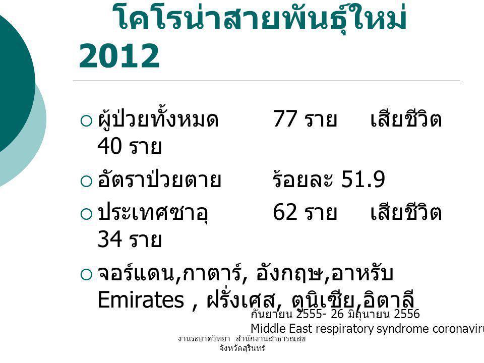 โคโรน่าสายพันธุ์ใหม่ 2012