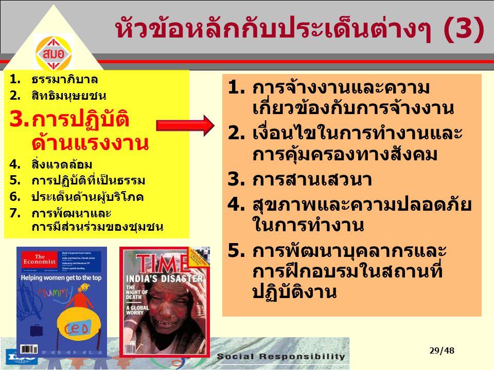 หัวข้อหลักกับประเด็นต่างๆ (3)