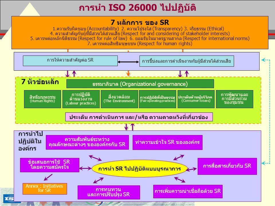 การนำ ISO 26000 ไปปฏิบัติ 7 หลักการ ของ SR 7 หัวข้อหลัก