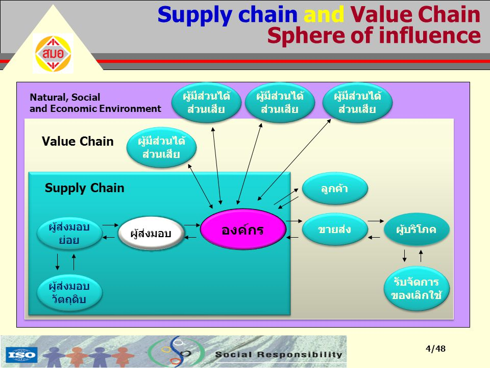 Supply chain and Value Chain Sphere of influence
