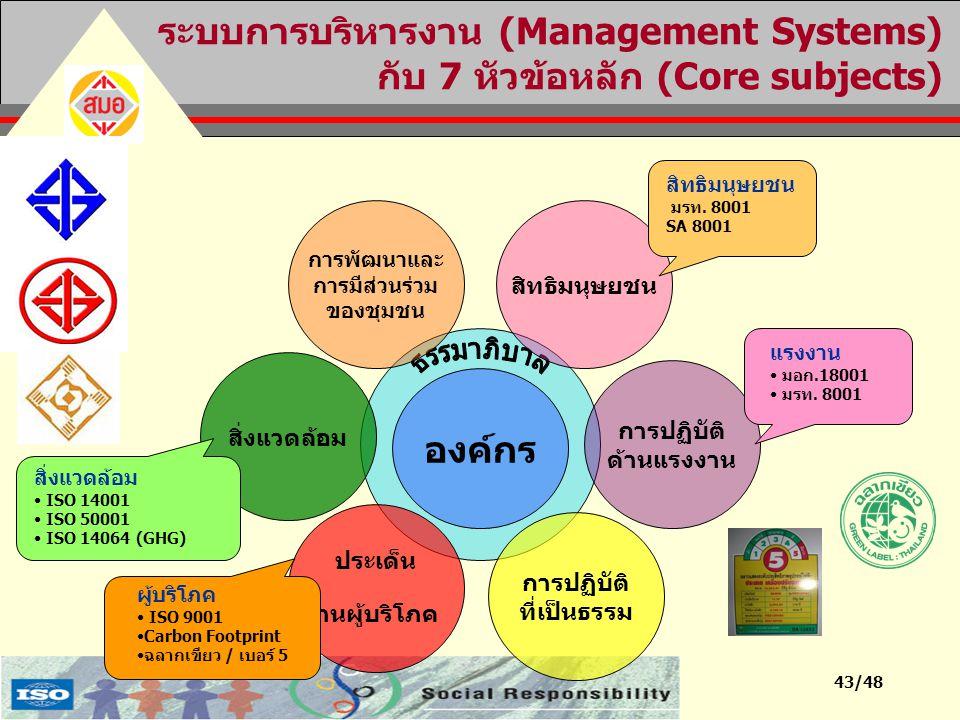ระบบการบริหารงาน (Management Systems) กับ 7 หัวข้อหลัก (Core subjects)