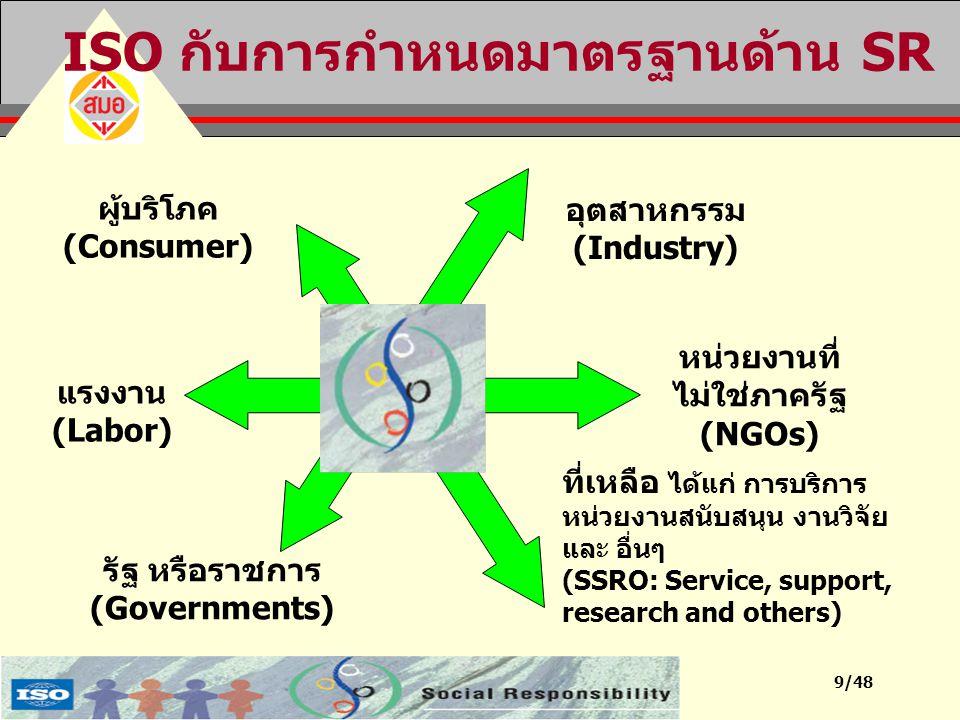 ISO กับการกำหนดมาตรฐานด้าน SR