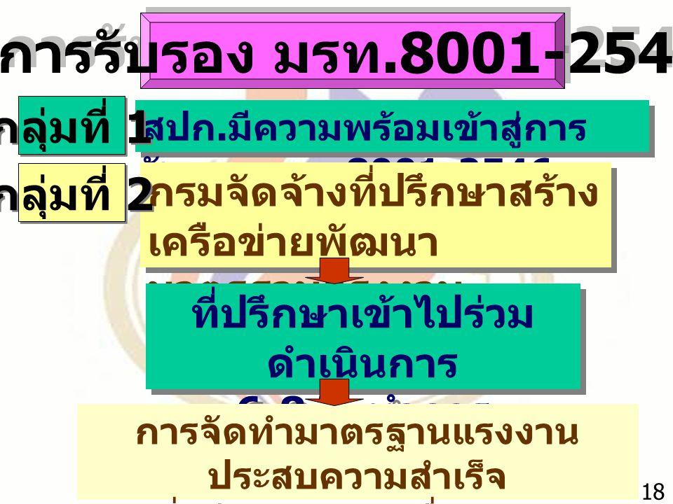 การรับรอง มรท.8001-2546 กลุ่มที่ 1 กลุ่มที่ 2