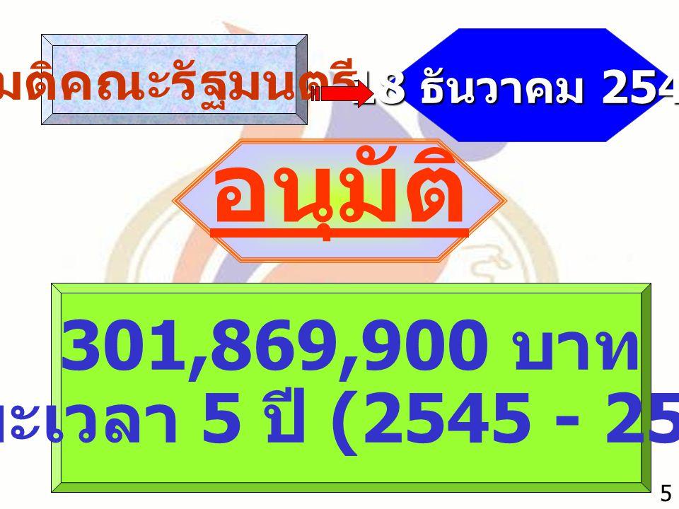 อนุมัติ 301,869,900 บาท ระยะเวลา 5 ปี (2545 - 2549) มติคณะรัฐมนตรี