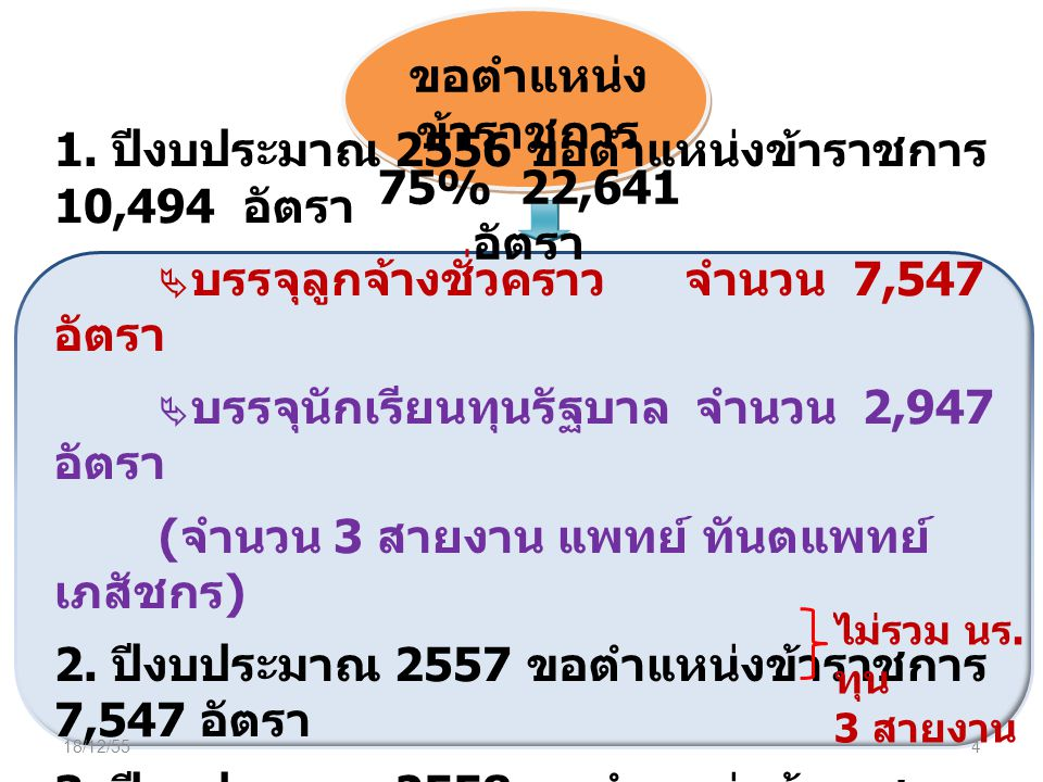 ขอตำแหน่ง ข้าราชการ 75% 22,641 อัตรา