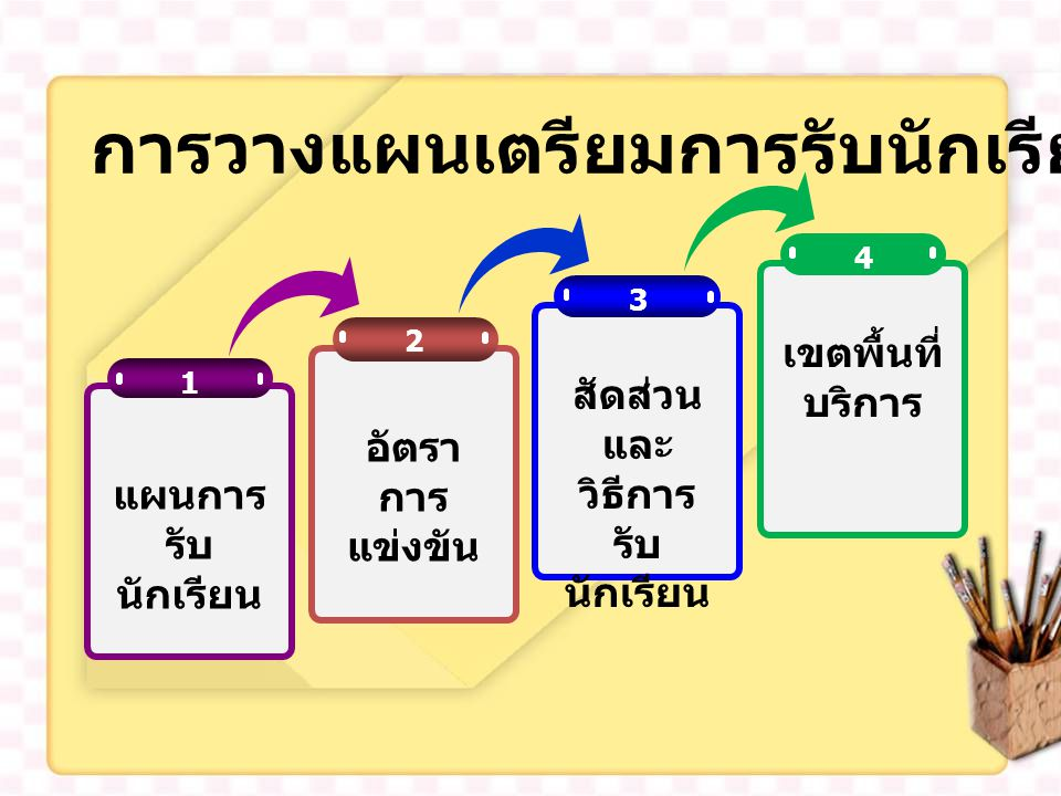 สัดส่วนและวิธีการ รับนักเรียน