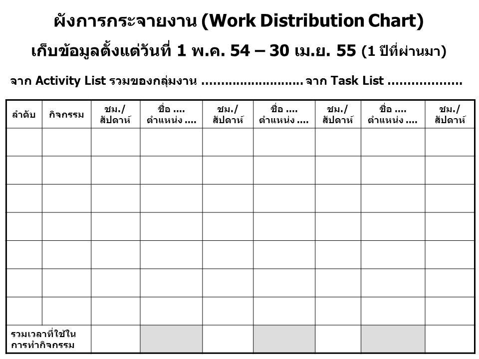 ผังการกระจายงาน (Work Distribution Chart)