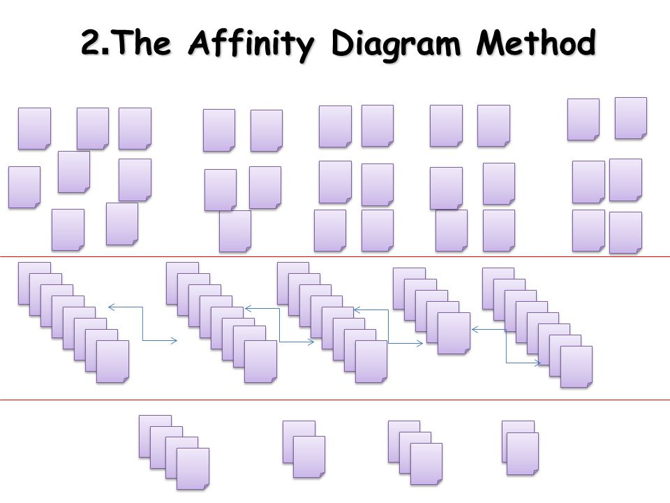 2.The Affinity Diagram Method