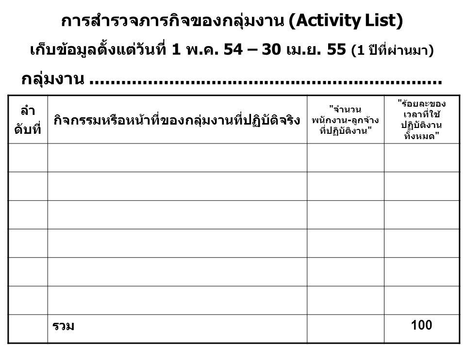 การสำรวจภารกิจของกลุ่มงาน (Activity List)
