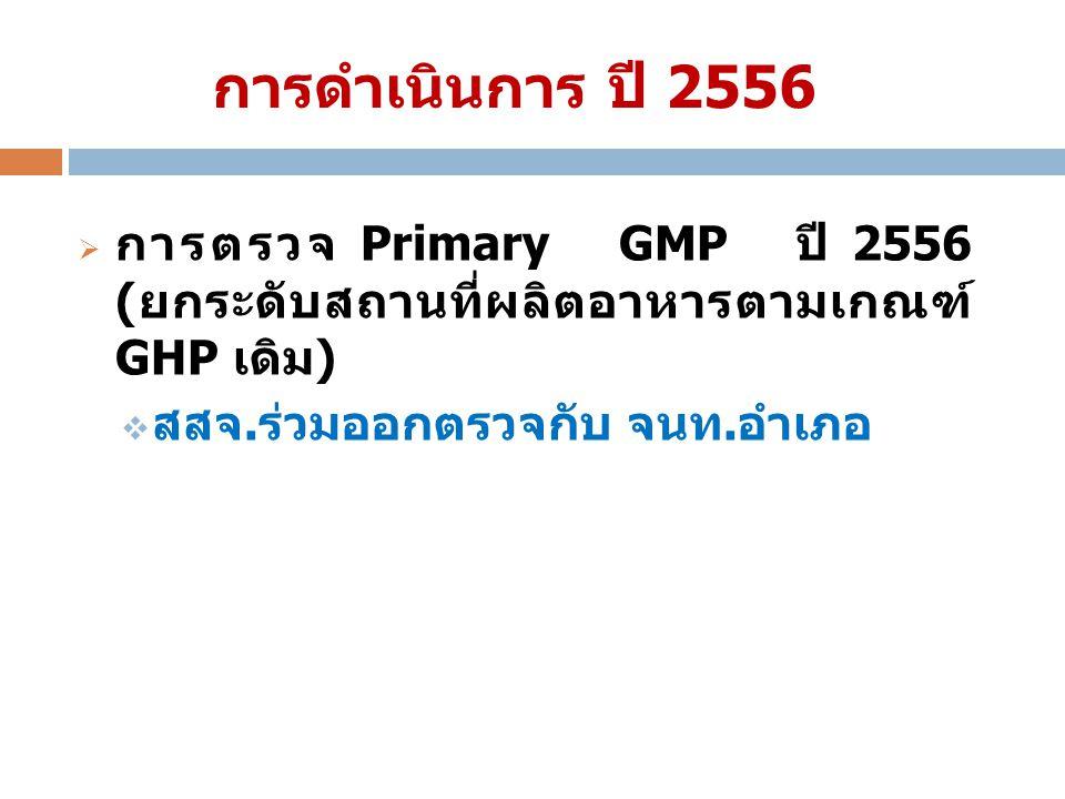 การดำเนินการ ปี 2556 การตรวจ Primary GMP ปี 2556 (ยกระดับสถานที่ผลิต อาหารตามเกณฑ์ GHP เดิม) สสจ.ร่วมออกตรวจกับ จนท.อำเภอ.