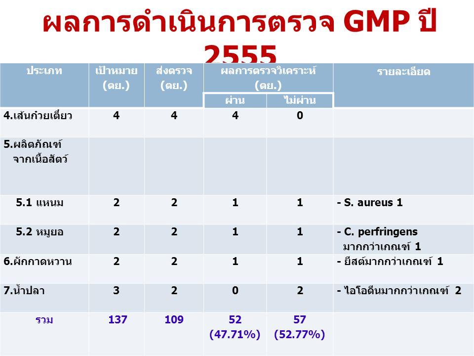 ผลการดำเนินการตรวจ GMP ปี 2555