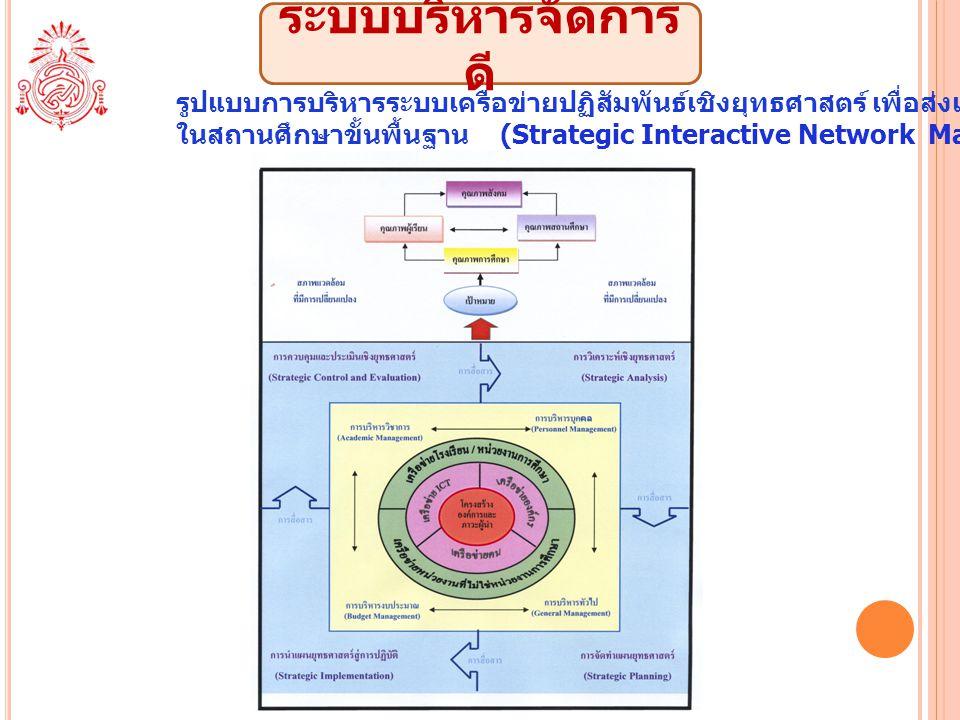ระบบบริหารจัดการดี รูปแบบการบริหารระบบเครือข่ายปฏิสัมพันธ์เชิงยุทธศาสตร์ เพื่อส่งเสริมคุณภาพการศึกษา.