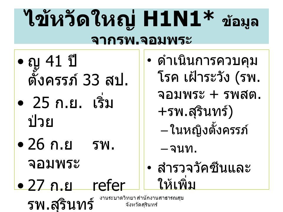 ไข้หวัดใหญ่ H1N1* ข้อมูลจากรพ.จอมพระ