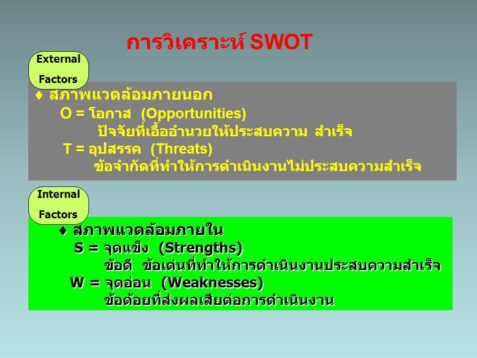 การวิเคราะห์ SWOT External. Factors.