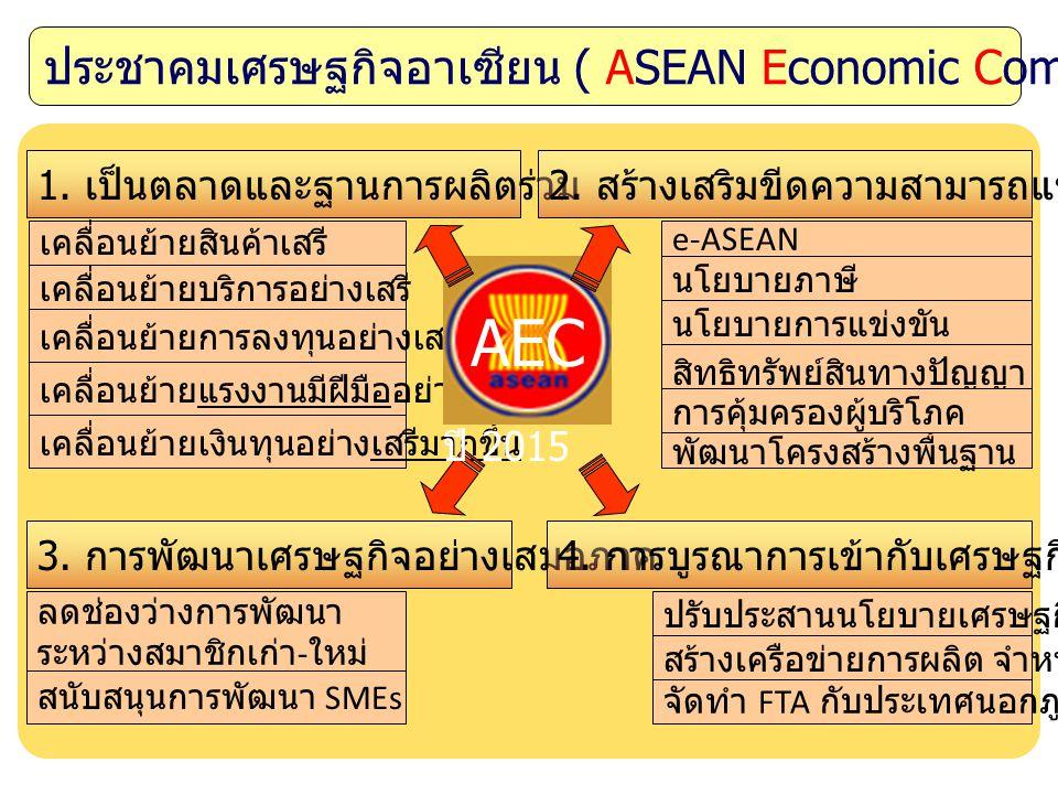 AEC ประชาคมเศรษฐกิจอาเซียน ( ASEAN Economic Community: AEC )