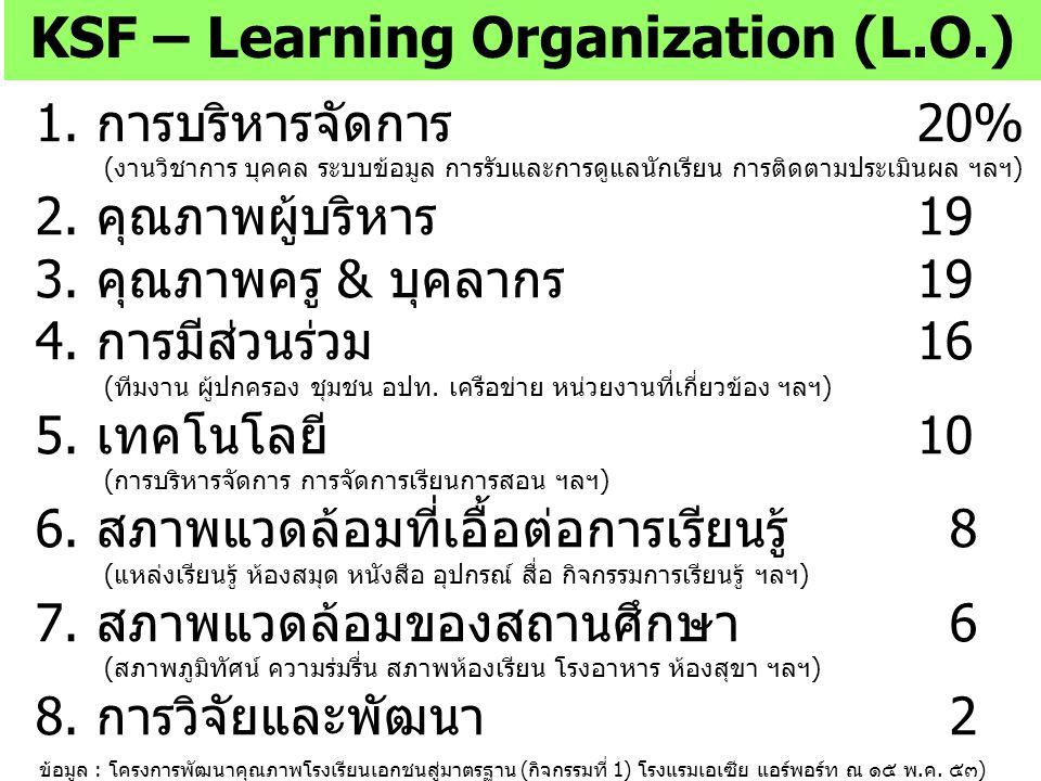 KSF – Learning Organization (L.O.)