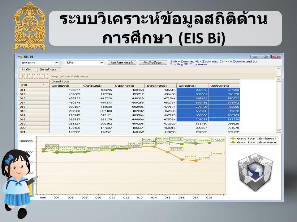 ระบบวิเคราะห์ข้อมูลสถิติด้านการศึกษา (EIS Bi)