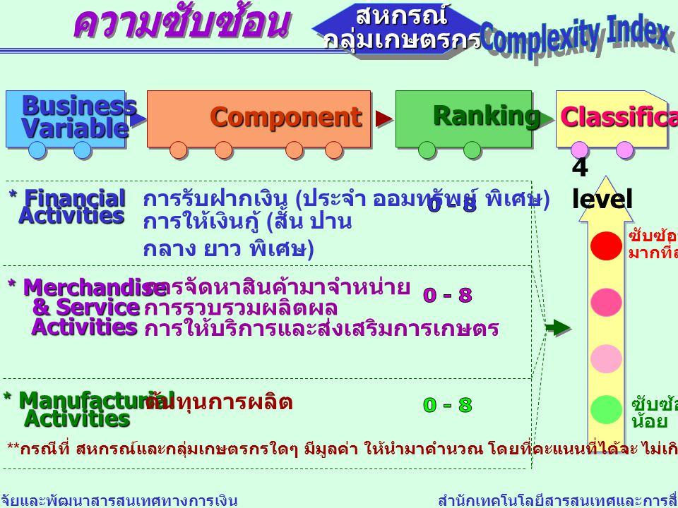 ความซับซ้อน Complexity Index 0 - 8 0 - 8 0 - 8