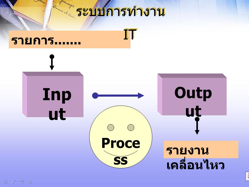 ระบบการทำงาน IT รายการ....... Input Output Process รายงานเคลื่อนไหว