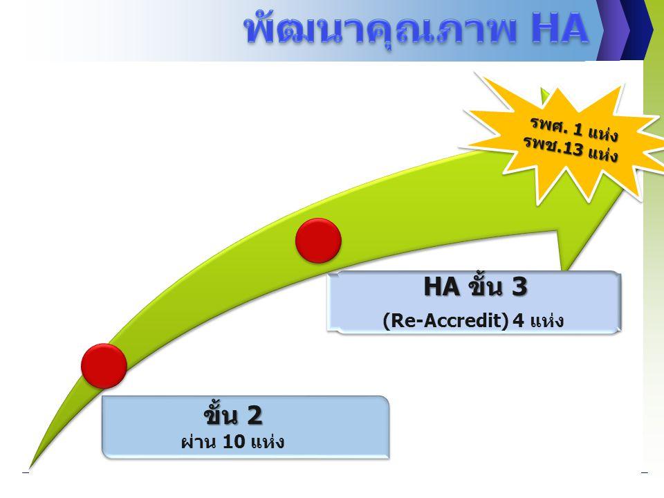 พัฒนาคุณภาพ HA ขั้น 2 ผ่าน 10 แห่ง (Re-Accredit) 4 แห่ง รพศ. 1 แห่ง