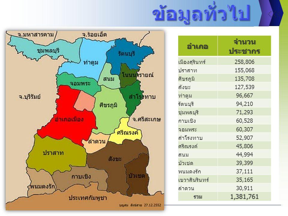 ข้อมูลทั่วไป จำนวนประชากร อำเภอ 1,381,761 เมืองสุรินทร์ 258,806 ปราสาท