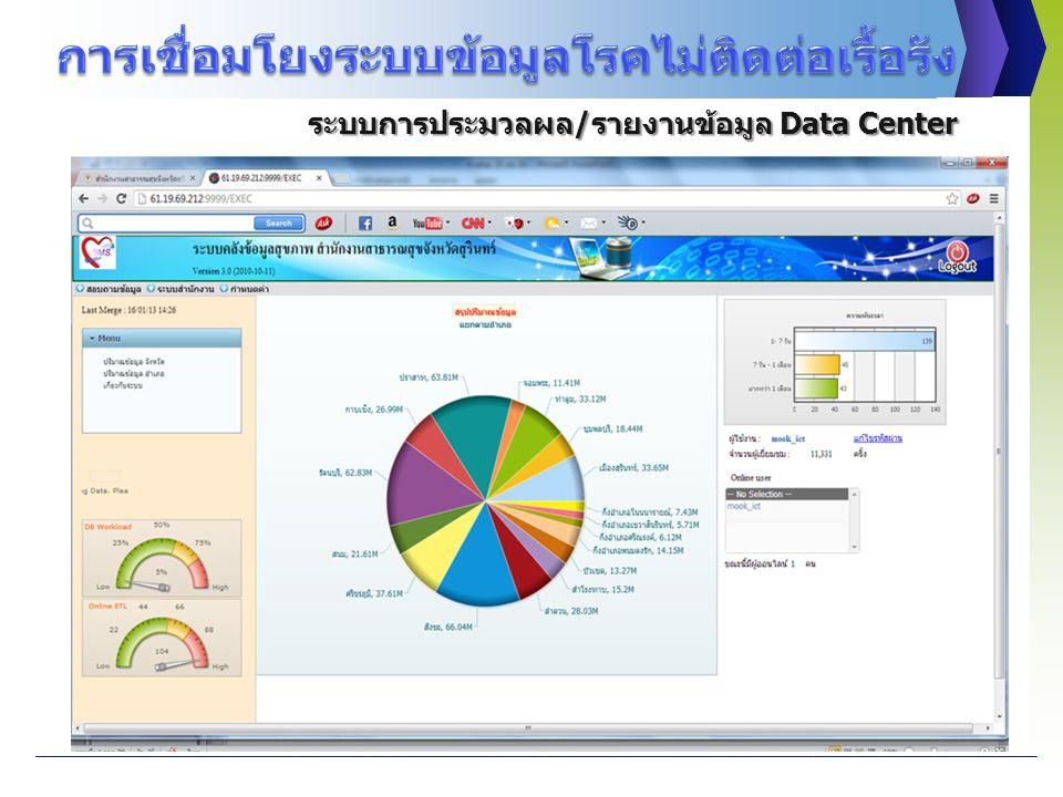 ระบบการประมวลผล/รายงานข้อมูล Data Center