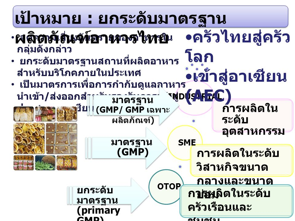 (GMP/ GMP เฉพาะผลิตภัณฑ์)