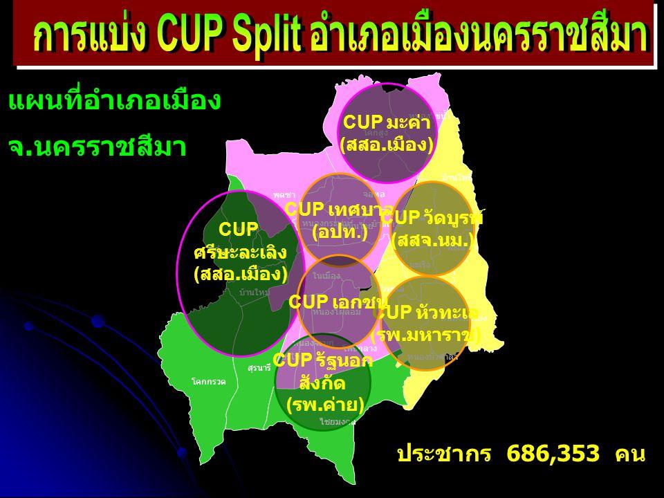 การแบ่ง CUP Split อำเภอเมืองนครราชสีมา
