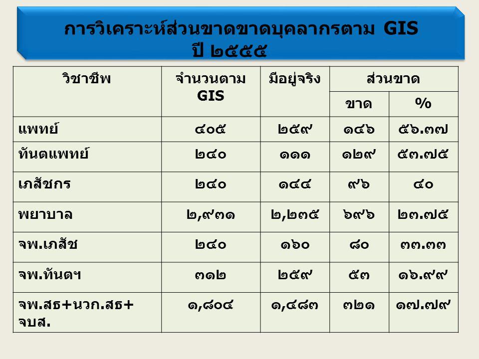 การวิเคราะห์ส่วนขาดขาดบุคลากรตาม GIS