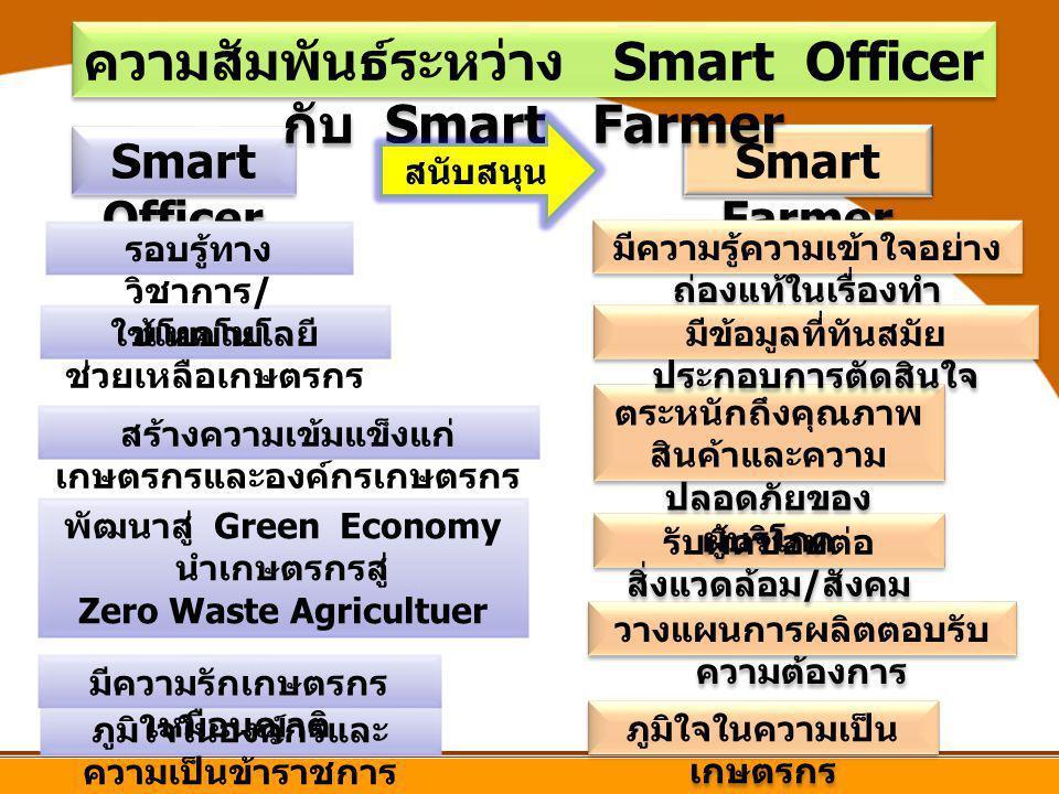 ความสัมพันธ์ระหว่าง Smart Officer กับ Smart Farmer