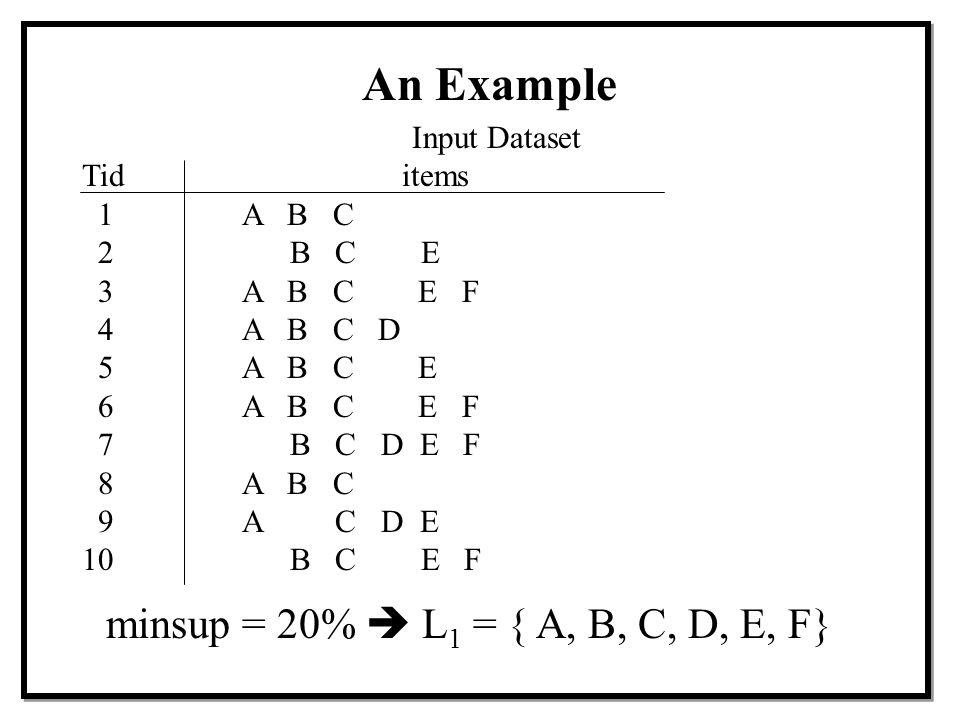 An Example minsup = 20%  L1 = { A, B, C, D, E, F} Input Dataset