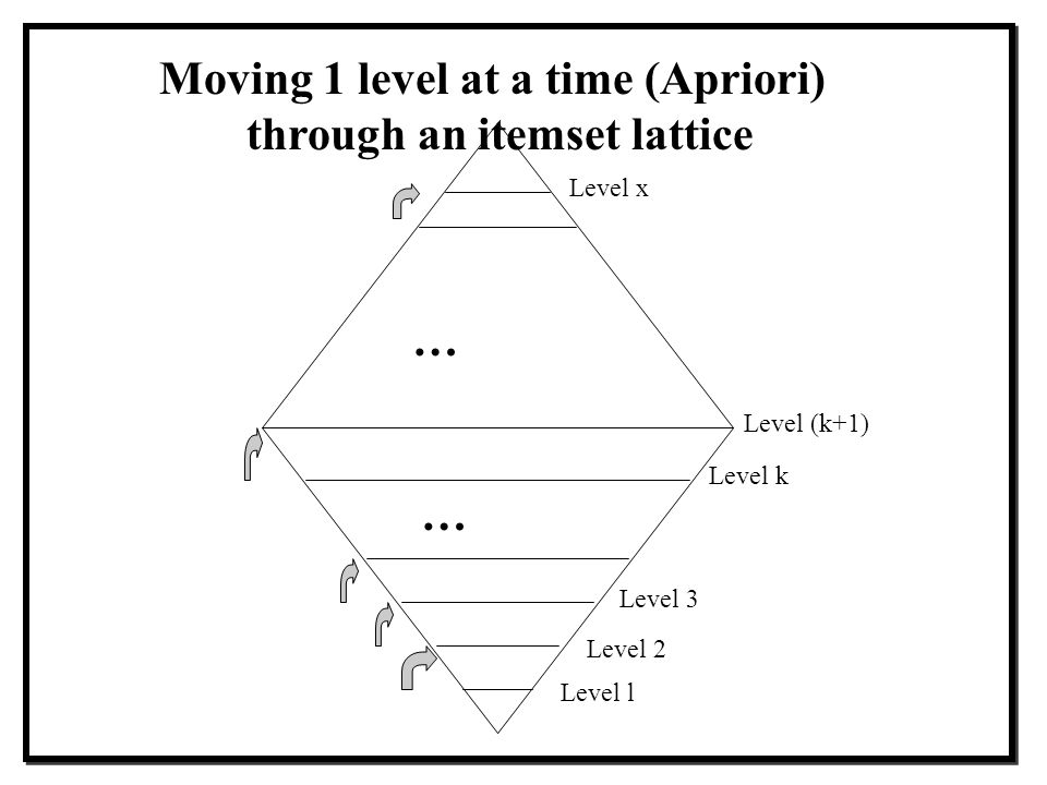 Moving 1 level at a time (Apriori) through an itemset lattice