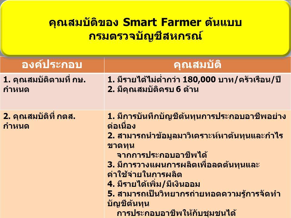 คุณสมบัติของ Smart Farmer ต้นแบบ