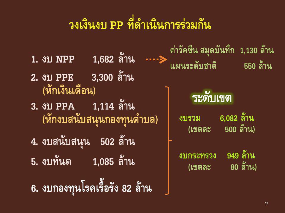วงเงินงบ PP ที่ดำเนินการร่วมกัน