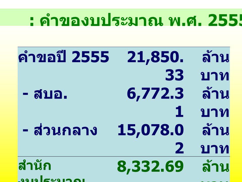 : คำของบประมาณ พ.ศ. 2555 คำขอปี 2555 21,850.33 ล้านบาท - สบอ. 6,772.31
