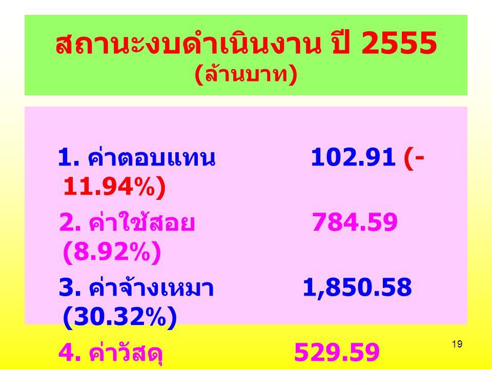 สถานะงบดำเนินงาน ปี 2555 (ล้านบาท)