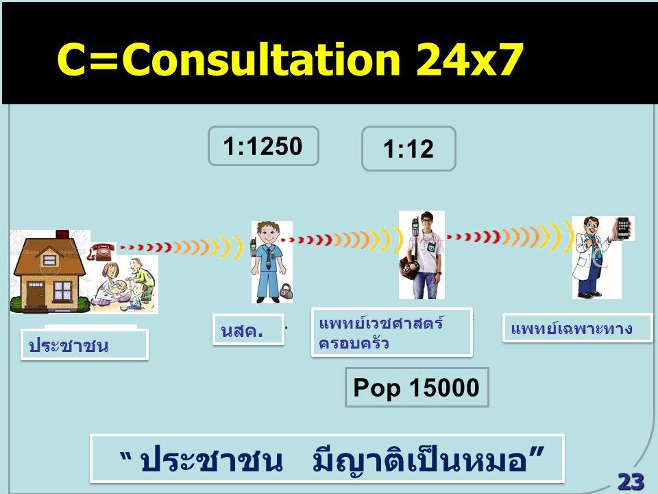 C=Consultation 24x7 C = Consultation 24x7 1:1250 1:12 Pop 15000