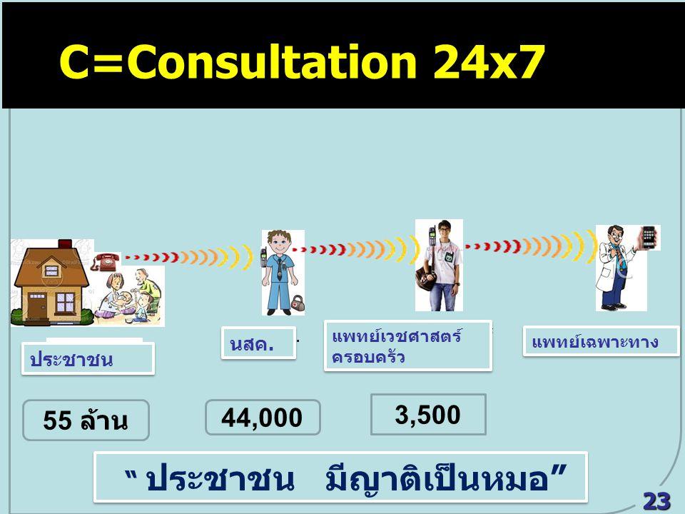 C=Consultation 24x7 C = Consultation 24x7 3,500 55 ล้าน 44,000