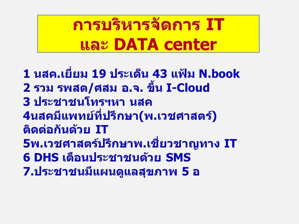 การบริหารจัดการ IT และ DATA center