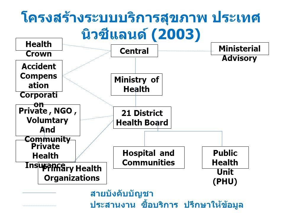 โครงสร้างระบบบริการสุขภาพ ประเทศ นิวซีแลนด์ (2003)