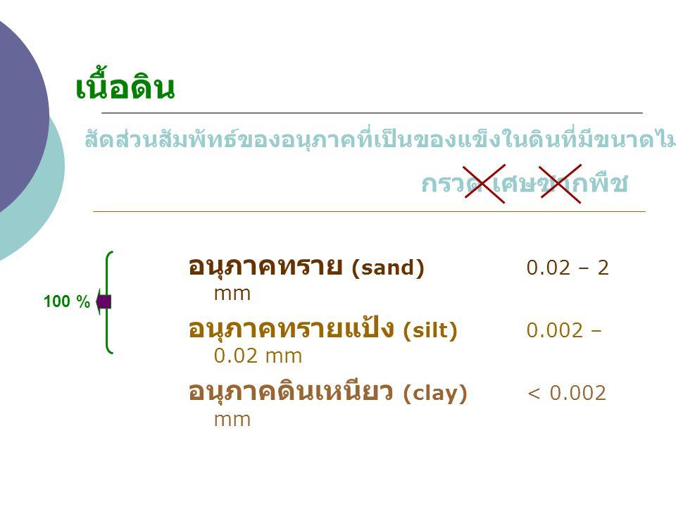 เนื้อดิน อนุภาคทราย (sand) 0.02 – 2 mm