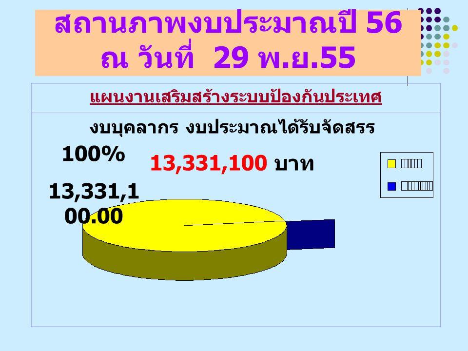 สถานภาพงบประมาณปี 56 ณ วันที่ 29 พ.ย.55