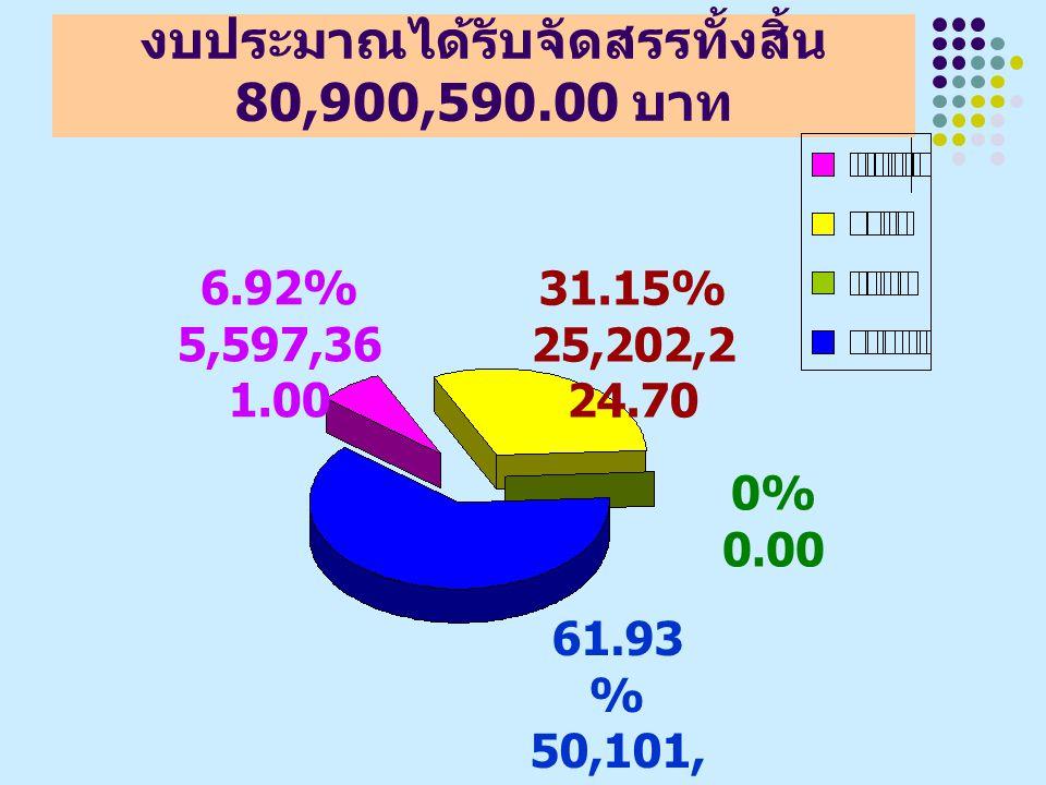 งบประมาณได้รับจัดสรรทั้งสิ้น 80,900,590.00 บาท