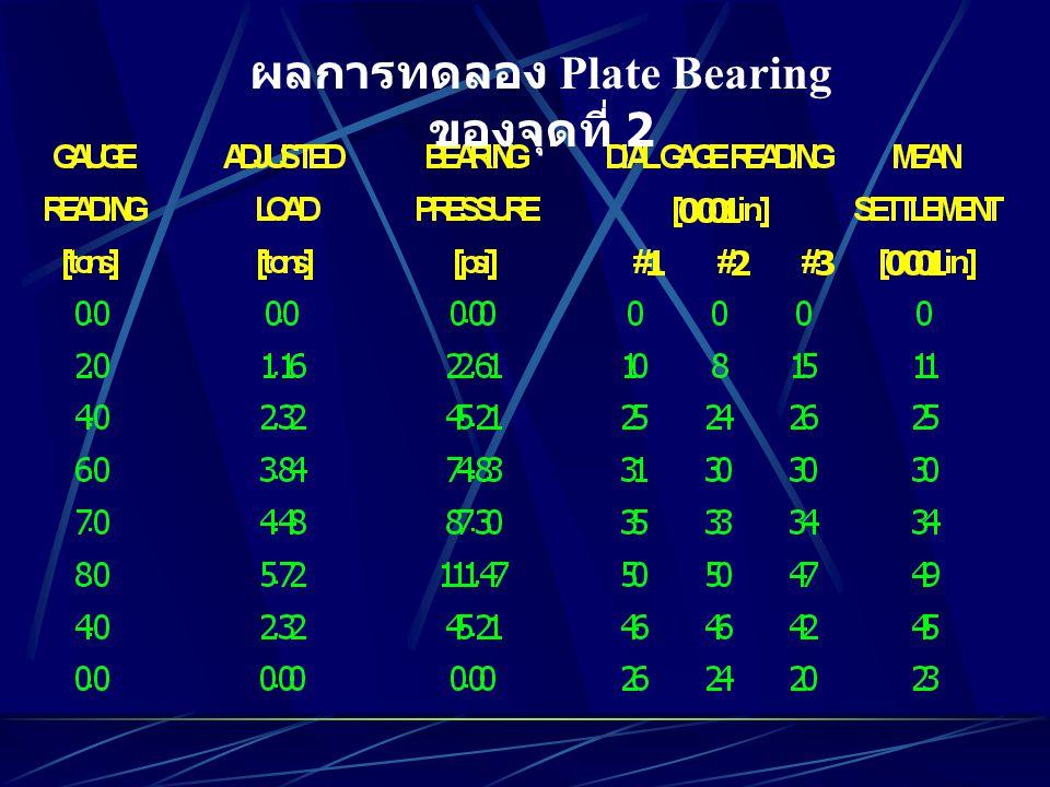ผลการทดลอง Plate Bearing ของจุดที่ 2