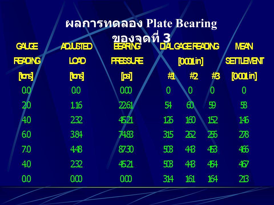 ผลการทดลอง Plate Bearing ของจุดที่ 3